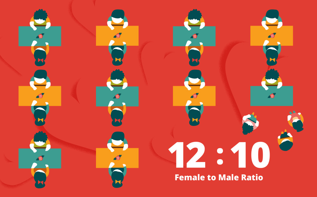 Male to female ratio hong kong