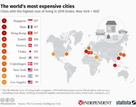 Hong Kong, Singapore & Paris Top World's Most Expensive City 2019 List